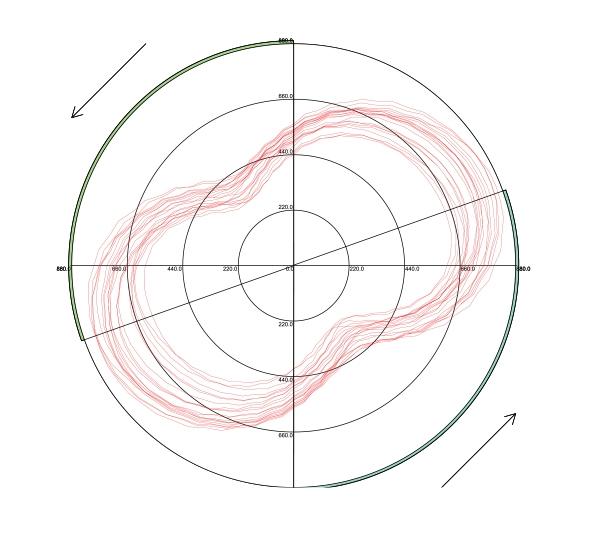 Wattbike- Eigenschaften und Funktionen 14