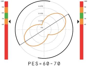 Wattbike- Eigenschaften und Funktionen 19